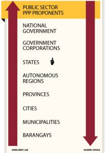 Public Sector PPP Components